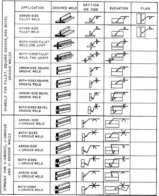 Figure 7 5lication Of Welding Symbols