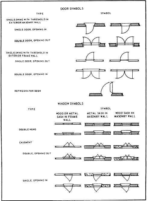 Figure 7 17 Architectural Symbols