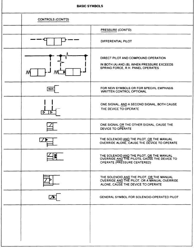 Appendix 2 Graphic Symbols For Aircraft Hydraulic And Pneumatic