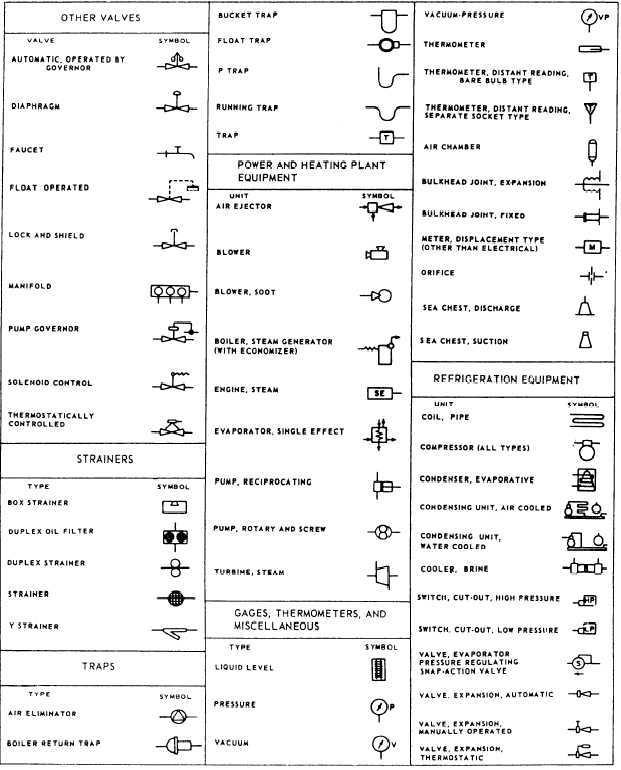 figure    symbols used in engineering plans and diagramcontinued symbols used in engineering plans and diagramcontinued