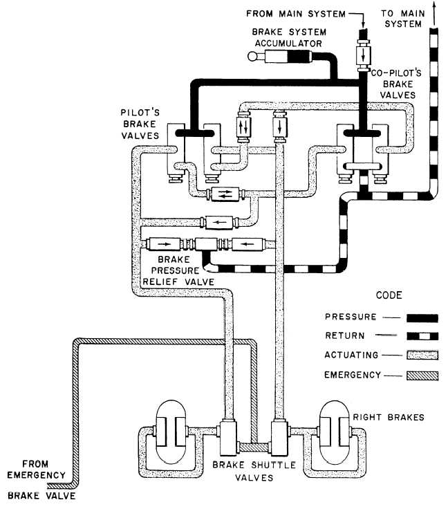 Figure 5-17.Aircraft power brake control valve system.
