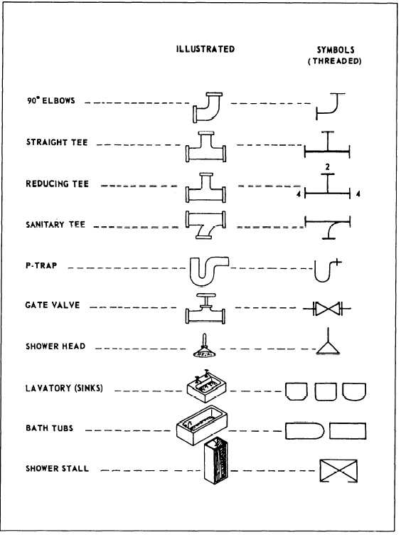 Figure 5 19 Common Plumbing Symbols
