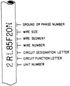 aircraft wire identification coding a this diagram is similar to a shipboard isometric wiring diagram the simplified wiring diagram fig 6 6 view b be further broken down into various