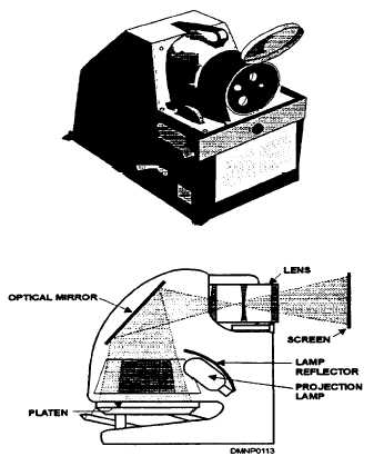 Figure 5-2  The opaque projector