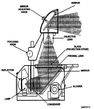 Kaushalgrade10optics overhead projector this diagram shows the location of the focusing knob and the rod on which it ccuart Choice Image