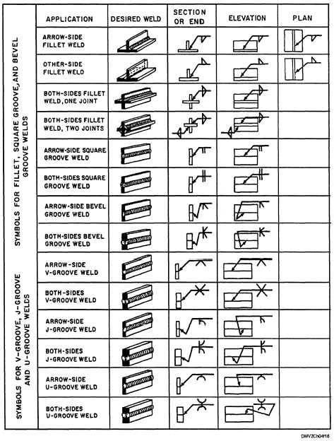 Welding Symbology Cont 14276 214