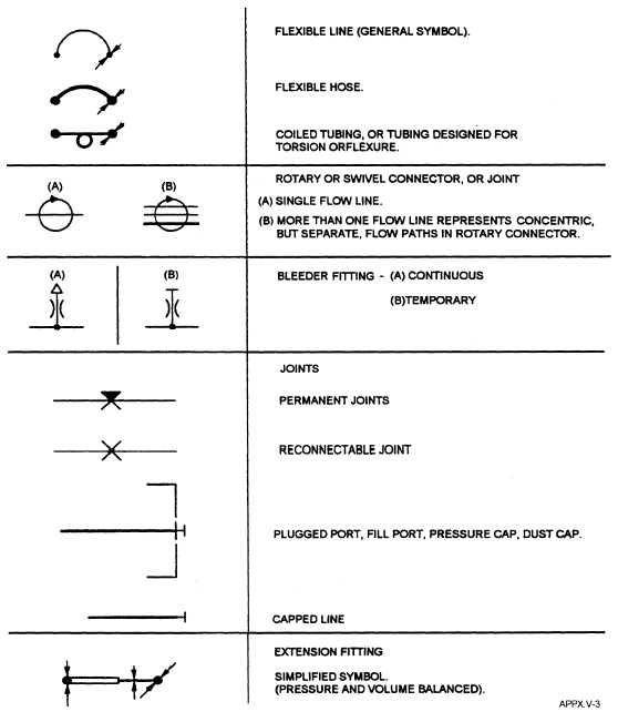 Appendix V Graphical Symbols For Aircraft Hydraulic And Pneumatic